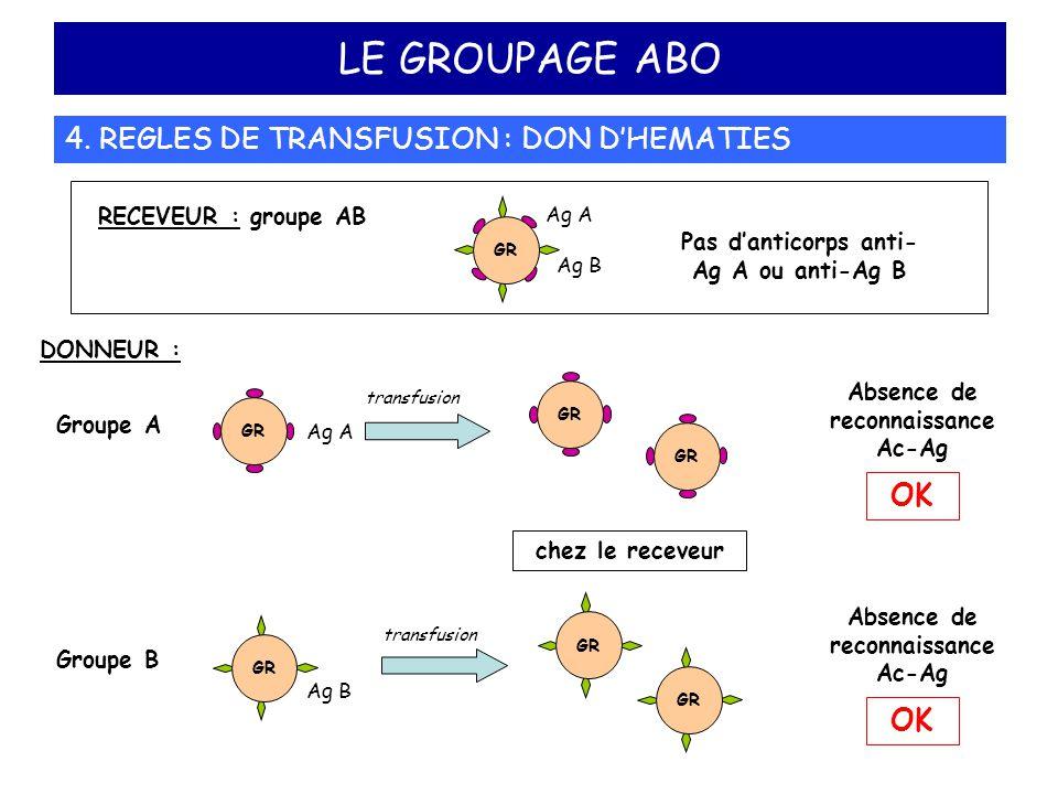 LE GROUPAGE ABO 4. REGLES DE TRANSFUSION : DON D'HEMATIES DONNEUR : Groupe A transfusion GR Ag A GR Groupe B GR Ag B transfusion RECEVEUR : groupe AB