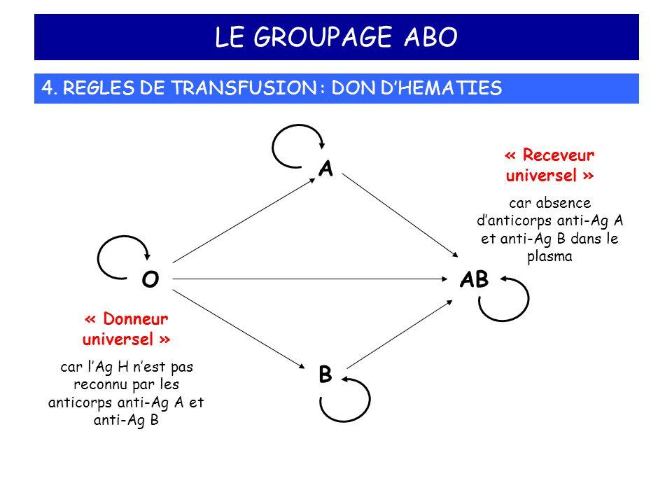 LE GROUPAGE ABO 4. REGLES DE TRANSFUSION : DON D'HEMATIES A B ABO « Donneur universel » car l'Ag H n'est pas reconnu par les anticorps anti-Ag A et an
