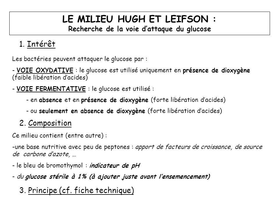 LE MILIEU HUGH ET LEIFSON : Recherche de la voie d'attaque du glucose 4.