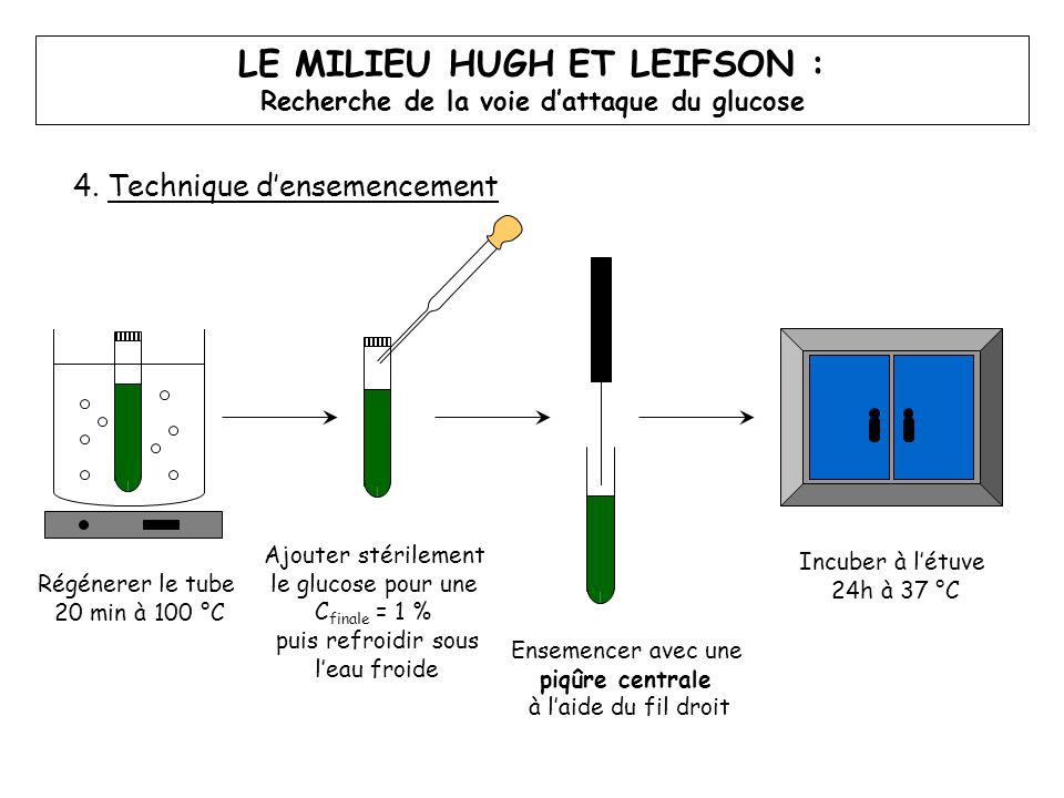 LE MILIEU HUGH ET LEIFSON : Recherche de la voie d'attaque du glucose 4. Technique d'ensemencement Régénerer le tube 20 min à 100 °C Incuber à l'étuve