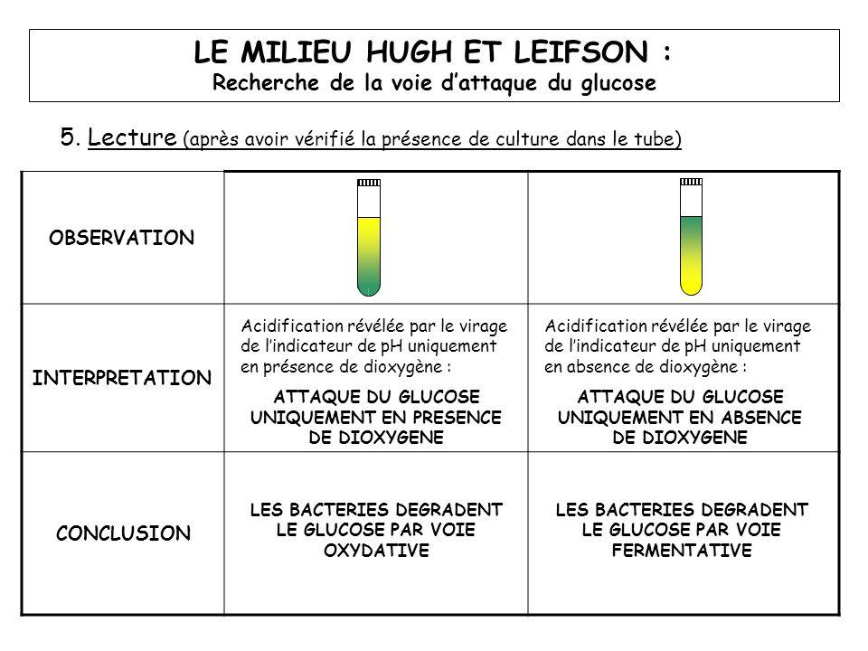 LE MILIEU HUGH ET LEIFSON : Recherche de la voie d'attaque du glucose 5. Lecture (après avoir vérifié la présence de culture dans le tube) OBSERVATION