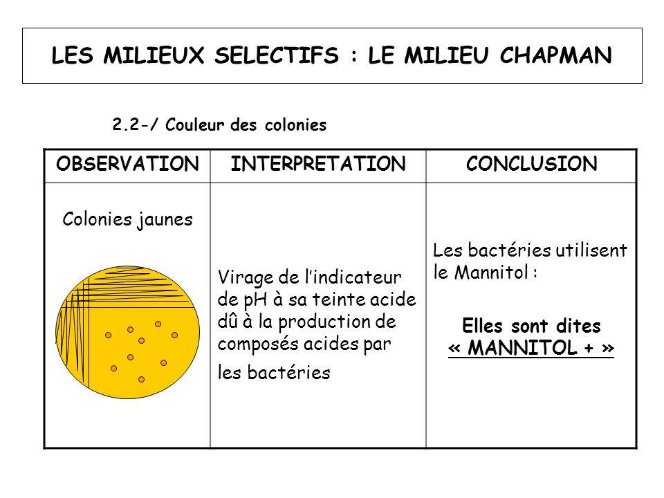 LES MILIEUX SELECTIFS : LE MILIEU CHAPMAN OBSERVATIONINTERPRETATIONCONCLUSION Colonies rouges Absence de virage de l'indicateur de pH => Pas de production de composés acides par les bactéries Les bactéries n'utilisent pas le Mannitol : Elles sont dites « MANNITOL - » 2.2-/ Couleur des colonies