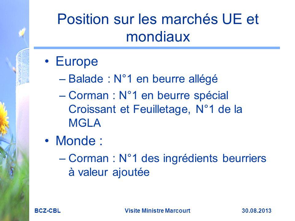 Position sur les marchés UE et mondiaux Europe –Balade : N°1 en beurre allégé –Corman : N°1 en beurre spécial Croissant et Feuilletage, N°1 de la MGLA