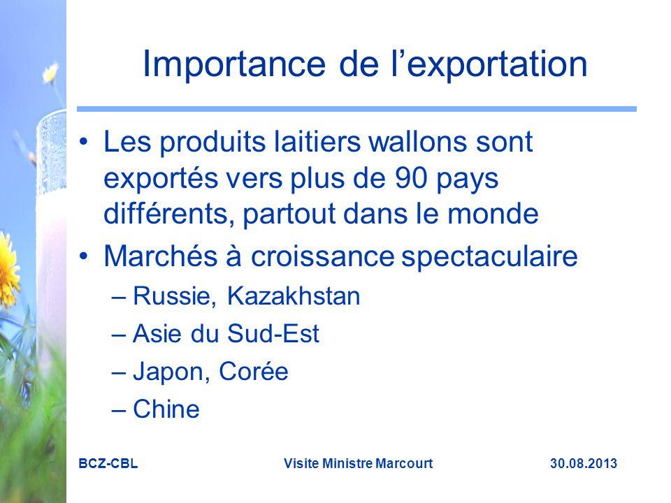 Importance de l'exportation Les produits laitiers wallons sont exportés vers plus de 90 pays différents, partout dans le monde Marchés à croissance spectaculaire –Russie, Kazakhstan –Asie du Sud-Est –Japon, Corée –Chine BCZ-CBL Visite Ministre Marcourt 30.08.2013