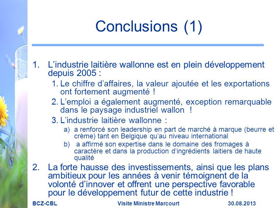 Conclusions (1) 1.L'industrie laitière wallonne est en plein développement depuis 2005 : 1.Le chiffre d'affaires, la valeur ajoutée et les exportations ont fortement augmenté .