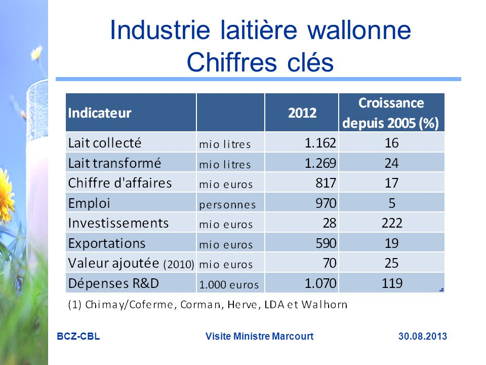 Industrie laitière wallonne Chiffres clés BCZ-CBL Visite Ministre Marcourt 30.08.2013