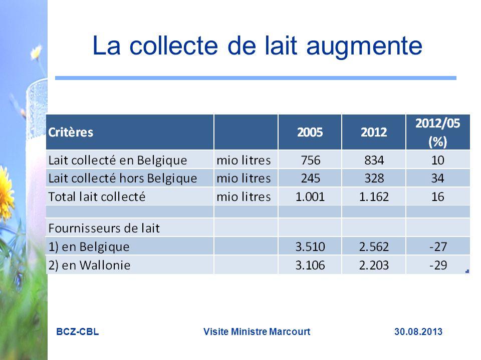 Exportations importantes BCZ-CBL Visite Ministre Marcourt 30.08.2013