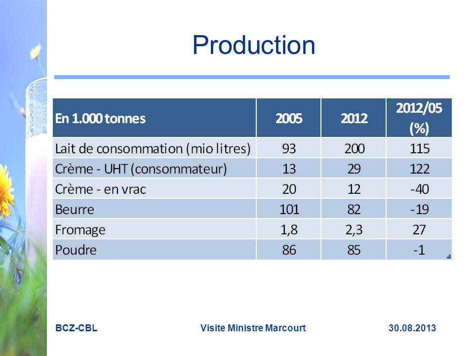 Investissements : le futur est assuré ! BCZ-CBL Visite Ministre Marcourt 30.08.2013