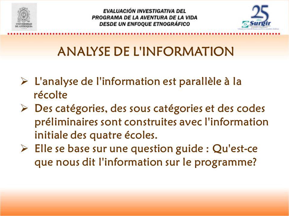ANALYSE DE L'INFORMATION  L'analyse de l'information est parallèle à la récolte  Des catégories, des sous catégories et des codes préliminaires sont