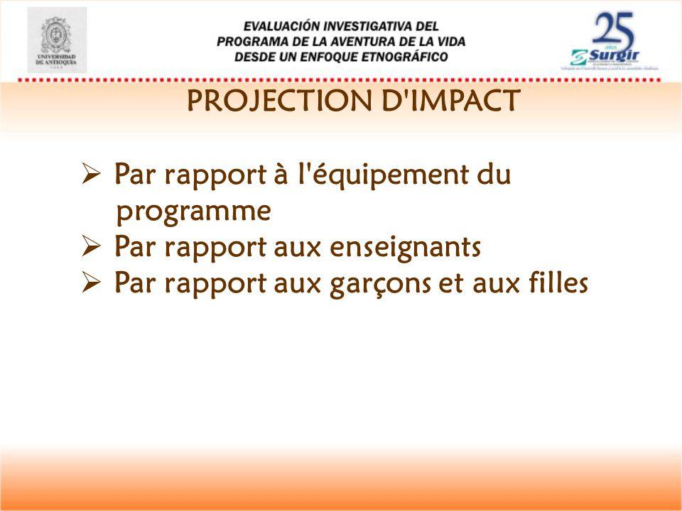 PROJECTION D'IMPACT  Par rapport à l'équipement du programme  Par rapport aux enseignants  Par rapport aux garçons et aux filles