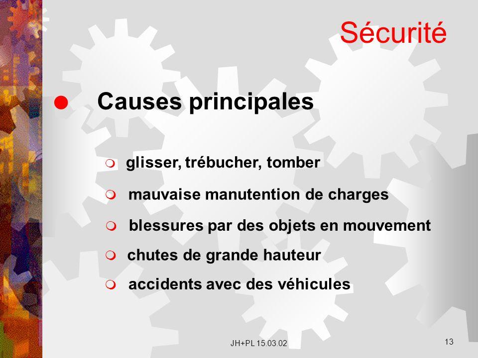 JH+PL 15.03.02 13 Sécurité  Causes principales  glisser, trébucher, tomber  accidents avec des véhicules  chutes de grande hauteur  blessures par