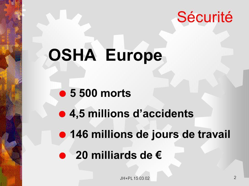 JH+PL 15.03.02 2 Sécurité OSHA Europe  5 500 morts  4,5 millions d'accidents  146 millions de jours de travail  20 milliards de €