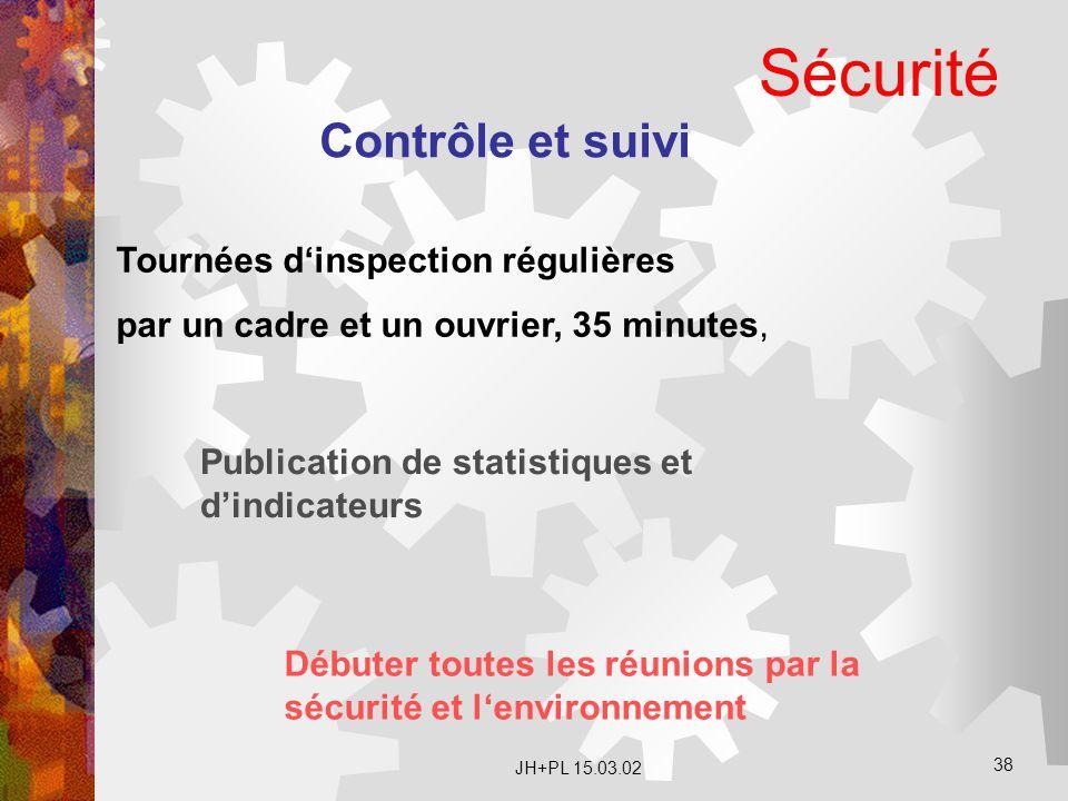 JH+PL 15.03.02 38 Sécurité Contrôle et suivi Publication de statistiques et d'indicateurs Tournées d'inspection régulières par un cadre et un ouvrier,