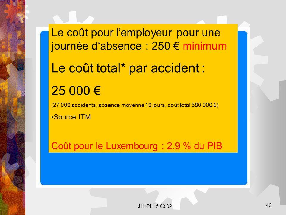 JH+PL 15.03.02 40 Le coût pour l'employeur pour une journée d'absence : 250 € minimum Le coût total* par accident : 25 000 € (27 000 accidents, absenc