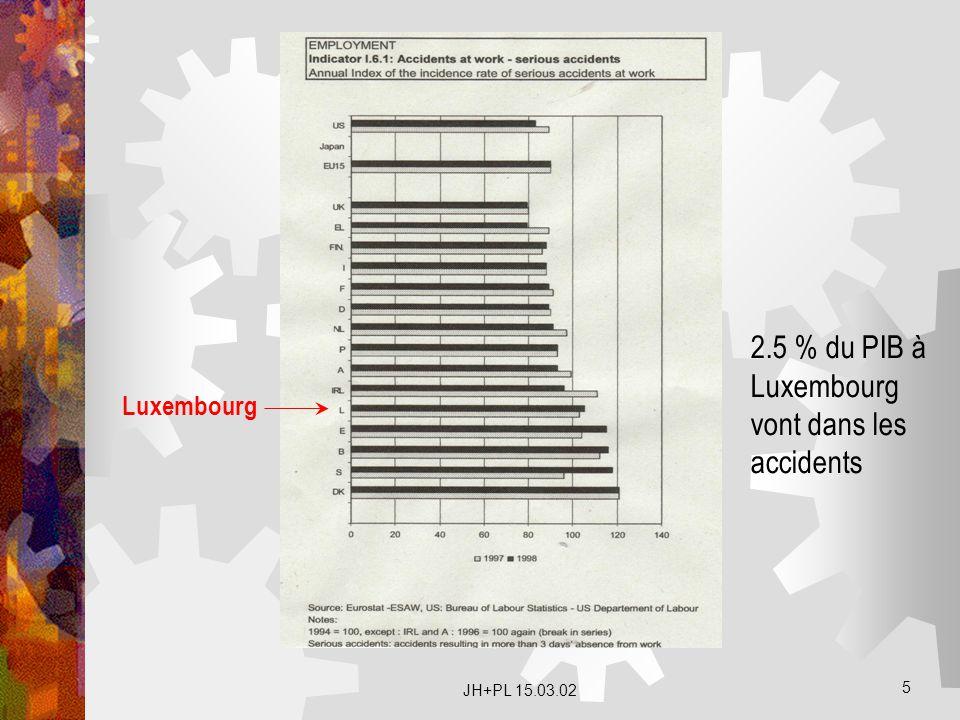 JH+PL 15.03.02 5 Luxembourg 2.5 % du PIB à Luxembourg vont dans les accidents