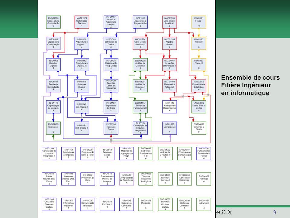 10 Séminaire Globe-Sud - INPG/UJF (Septembre 2013) Les Profils des Cursus Ciência da Computação (CIC) Development de logiciel (base et applicatives) Cours spécifiques dans les domaines d'inteligence artificielle, génie logicielle, compilateurs, langages de programmation, base de donnèes et systèmes d'information Engenharia da Computação (ECP) Development de projets de hardware et firmware Cours spécifiques dans les domaines mathématiques, architectures d'ordinateurs, systèmes et circuits digitaux Cours comuns: Base: architecture d'ordinateurs, algorithmique, langages de programmation, structure de données, informatique théorique Avancé: système d'exploitation, réseaux, systèmes distribués et imagerie (computer graphics)