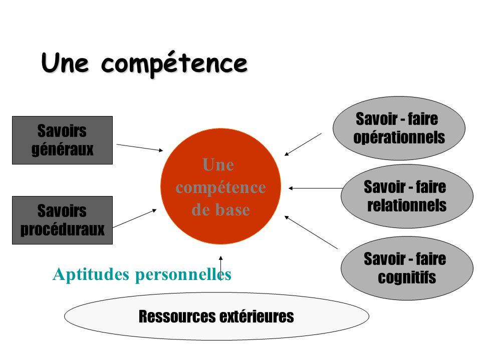 Une compétence Une compétence de base Ressources extérieures Savoir - faire opérationnels Savoir - faire relationnels Savoir - faire cognitifs Savoirs
