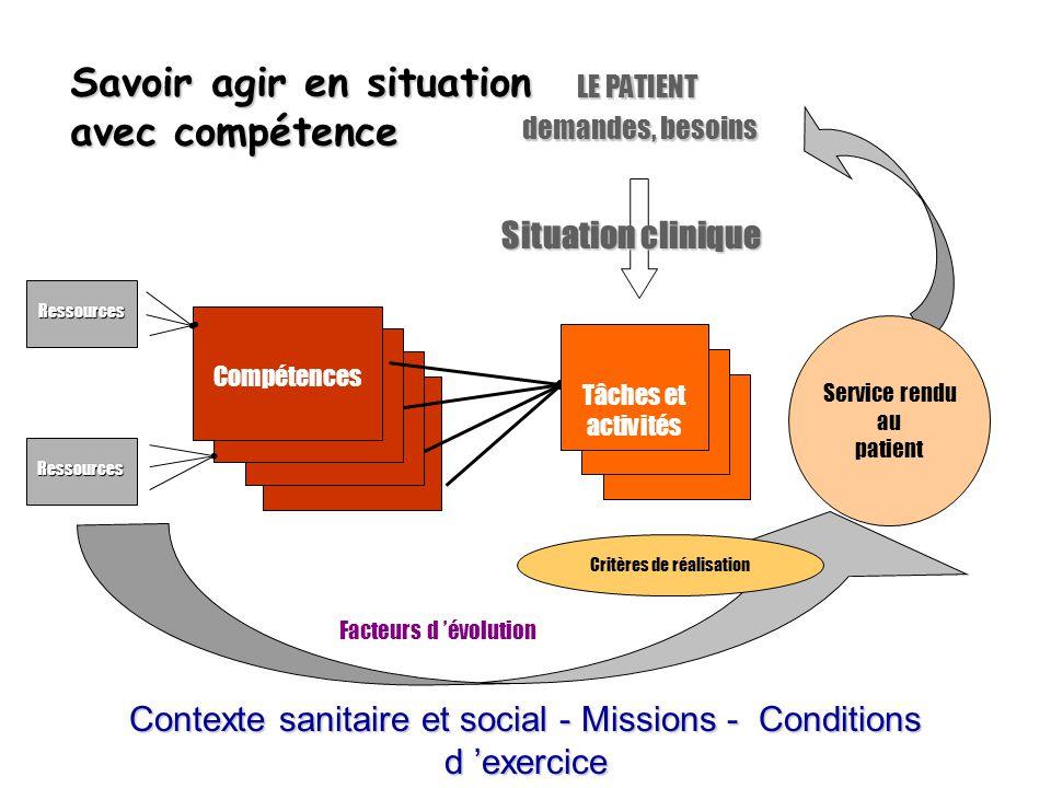 Compétences LE PATIENT demandes, besoins demandes, besoins Tâches et activités Ressources Ressources Critères de réalisation Facteurs d 'évolution Sav