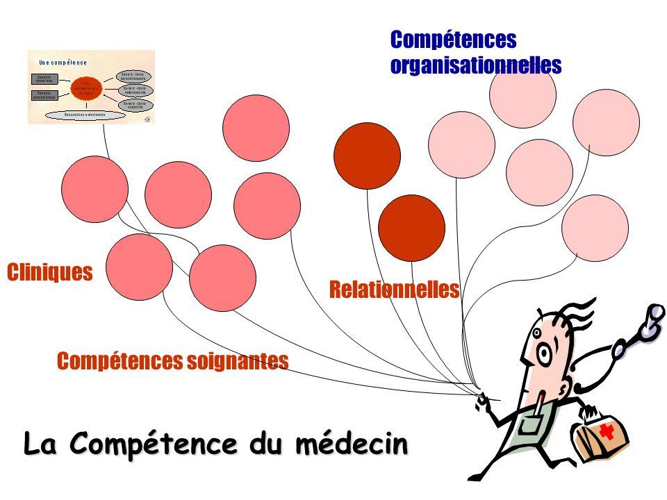 Les 13 compétences 1 – prendre en charge un problème de santé non différencié 2 – communiquer de façon efficiente avec le sujet et son entourage 3 - Etablir et entretenir une relation d aide personnalisée avec le patient et son entourage 3 – prendre des décisions fondées sur les données actuelles de la science adaptées aux besoins et au contexte 4 – prendre une décision en contexte d'urgence 5 –réaliser les gestes techniques les plus fréquents en médecine ambulatoire 6 – entreprendre et participer à des actions de prévention et de santé publique 7 – éduquer le sujet à la gestion de son capital santé 8 – travailler en équipe et/ou en réseau 9 –Assurer la continuité des soins pour tous les types de patients 10 _ gérer son entreprise médicale 11 – organiser sa formation continue professionnelle et évaluer sa pratique