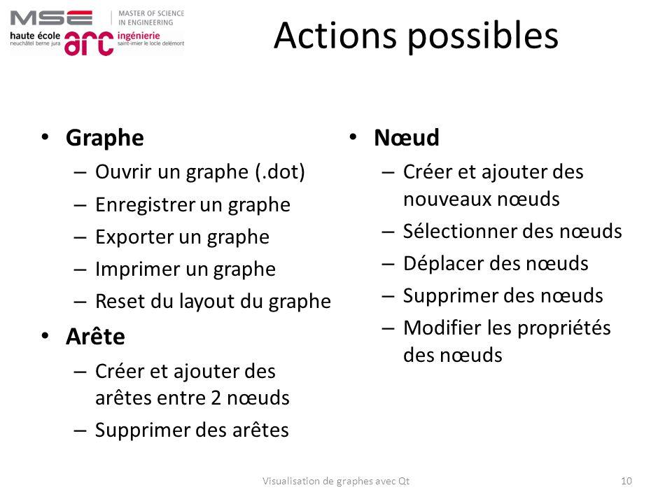 Actions possibles Graphe – Ouvrir un graphe (.dot) – Enregistrer un graphe – Exporter un graphe – Imprimer un graphe – Reset du layout du graphe Arête