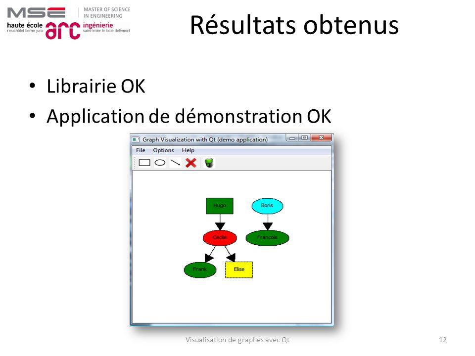 Résultats obtenus Librairie OK Application de démonstration OK Visualisation de graphes avec Qt12