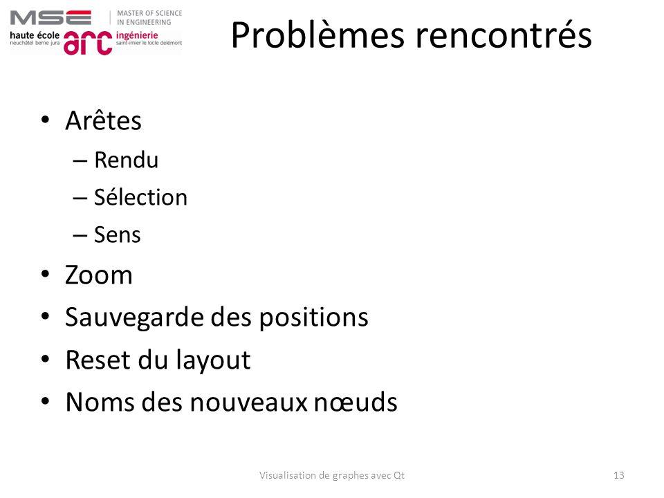 Problèmes rencontrés Arêtes – Rendu – Sélection – Sens Zoom Sauvegarde des positions Reset du layout Noms des nouveaux nœuds Visualisation de graphes