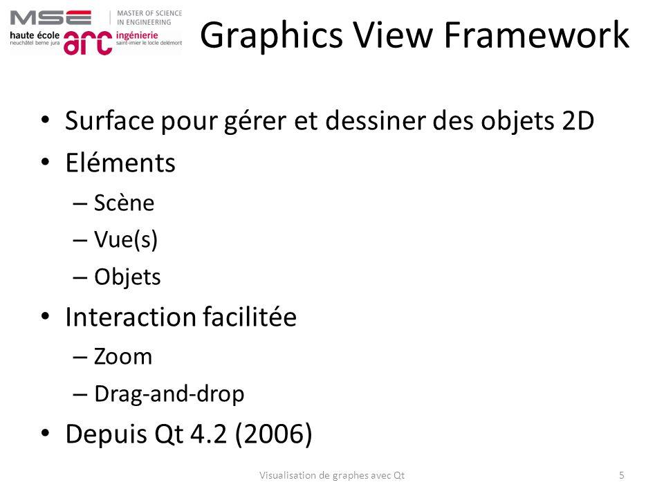 Graphics View Framework Surface pour gérer et dessiner des objets 2D Eléments – Scène – Vue(s) – Objets Interaction facilitée – Zoom – Drag-and-drop D