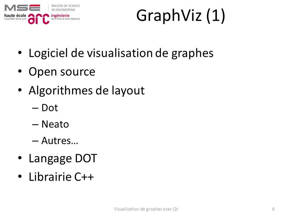 GraphViz (1) Logiciel de visualisation de graphes Open source Algorithmes de layout – Dot – Neato – Autres… Langage DOT Librairie C++ Visualisation de