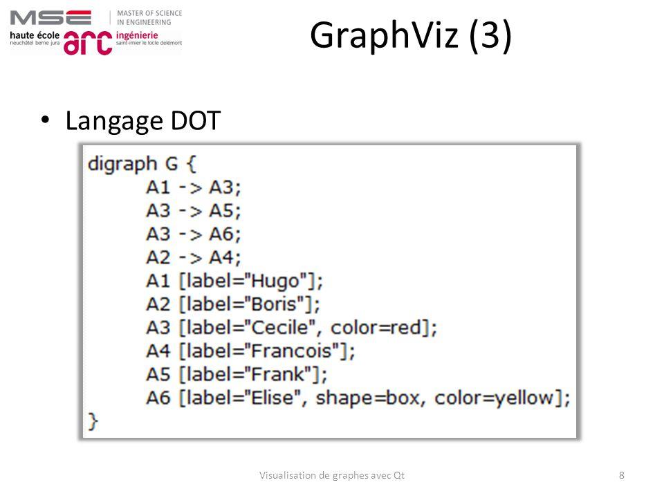 Attributs gérés Graphe – Nom – Dirigé ou non Arête – Nœud source – Nœud destination – Dirigée ou non Nœud – Nom – Couleur de fond – Label – Forme (ellipse ou rectangle) – Largeur – Hauteur – Position (x,y) Visualisation de graphes avec Qt9