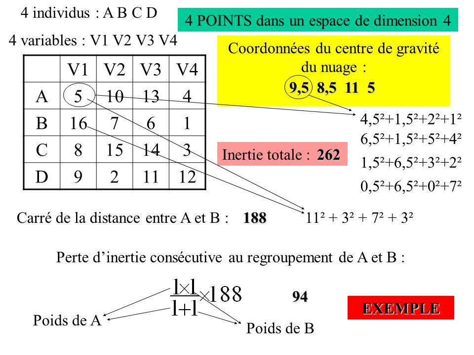 4 individus : A B C D 4 variables : V1 V2 V3 V4 V1V2V3V4 A510134 B16761 C815143 D921112 4 POINTS dans un espace de dimension 4 Coordonnées du centre de gravité du nuage : Inertie totale : Carré de la distance entre A et B :188 9,5 8,5 11 5 262 11² + 3² + 7² + 3² Perte d'inertie consécutive au regroupement de A et B : 94 Poids de A Poids de B EXEMPLE 4,5²+1,5²+2²+1² 6,5²+1,5²+5²+4² 1,5²+6,5²+3²+2² 0,5²+6,5²+0²+7²