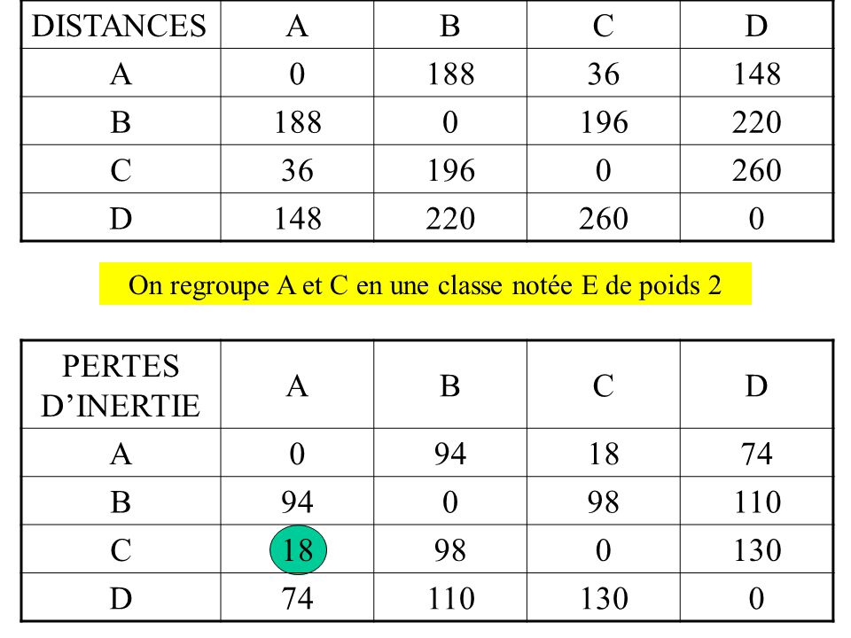 DISTANCESABCD A018836148 B1880196220 C361960260 D1482202600 PERTES D'INERTIE ABCD A0941874 B94098110 C18980130 D741101300 On regroupe A et C en une classe notée E de poids 2