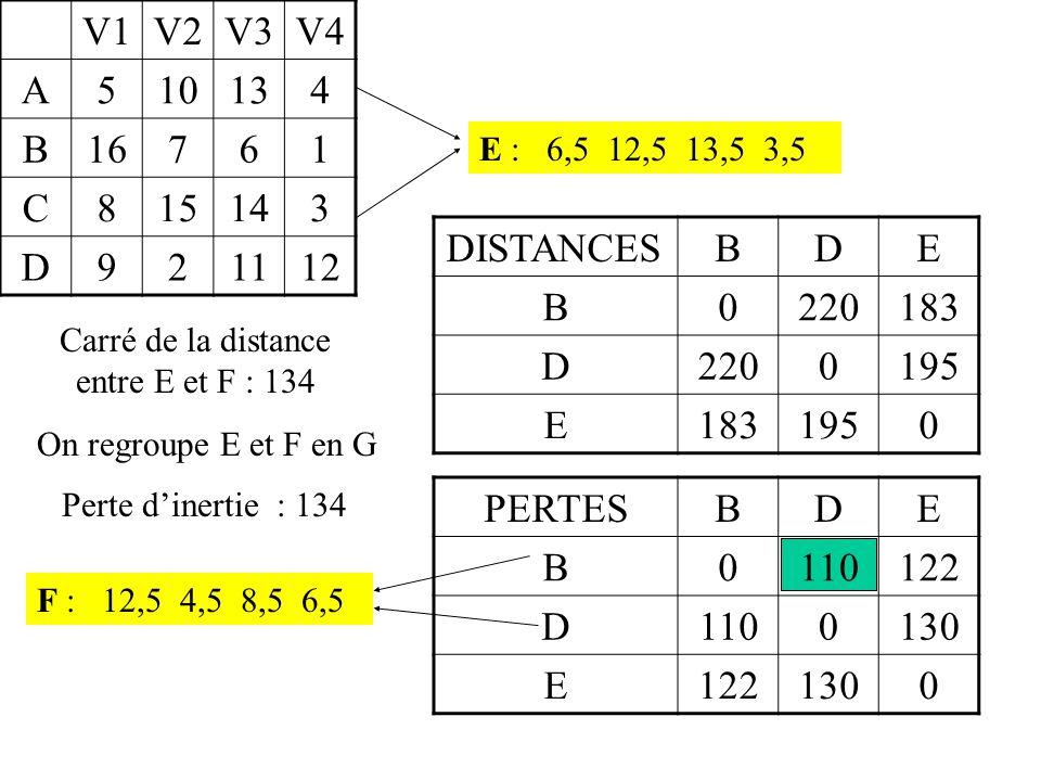 V1V2V3V4 A510134 B16761 C815143 D921112 E : 6,5 12,5 13,5 3,5 DISTANCESBDE B0220183 D2200195 E1831950 PERTESBDE B0110122 D1100130 E1221300 F : 12,5 4,5 8,5 6,5 Carré de la distance entre E et F : 134 On regroupe E et F en G Perte d'inertie : 134