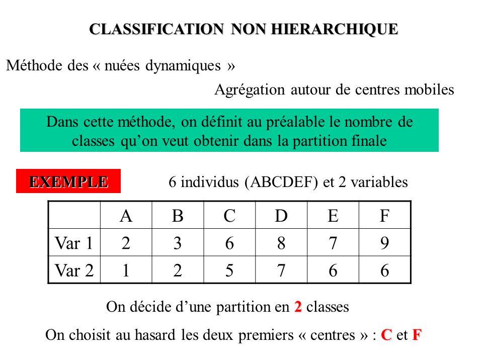 CLASSIFICATION NON HIERARCHIQUE Méthode des « nuées dynamiques » Agrégation autour de centres mobiles Dans cette méthode, on définit au préalable le nombre de classes qu'on veut obtenir dans la partition finale EXEMPLE6 individus (ABCDEF) et 2 variables ABCDEF Var 1236879 Var 2125766 2 On décide d'une partition en 2 classes CF On choisit au hasard les deux premiers « centres » : C et F