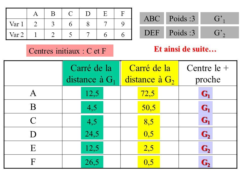 ABCDEF Var 1236879 Var 2125766 Carré de la distance à C Carré de la distance à F Centre le + proche A B C D E F 32 18 0 8 2 10 74 52 10 2 4 0 C C C C F F ABCE DF Poids :4 Poids :2 G 1 : 4,5 3,5 G 2 : 8,5 6,5 Carré de la distance à G 1 Carré de la distance à G 2 12,5 4,5 24,5 12,5 26,5 72,5 50,5 8,5 0,5 2,5 0,5 G1G1G1G1 G1G1G1G1 G1G1G1G1 G2G2G2G2 G2G2G2G2 G2G2G2G2 Centres initiaux : C et F ABCPoids :3G' 1 DEFPoids :3G' 2 Et ainsi de suite…