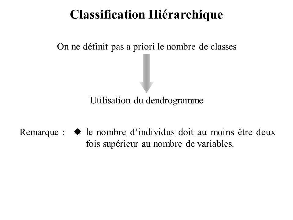 Classification Hiérarchique Remarque :  le nombre d'individus doit au moins être deux fois supérieur au nombre de variables.
