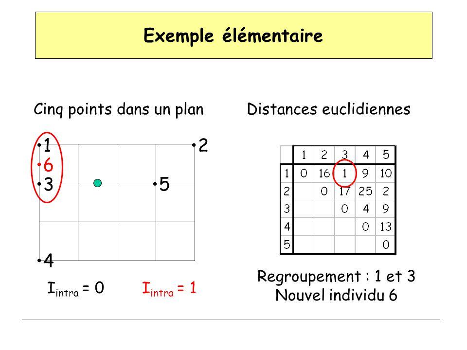 Exemple élémentaire 12 3 4 5 Cinq points dans un plan I intra = 0 Distances euclidiennes Regroupement : 1 et 3 Nouvel individu 6 6 I intra = 1