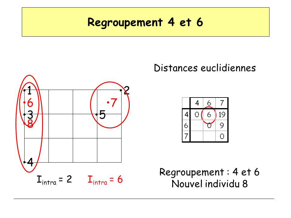 Regroupement 4 et 6 Distances euclidiennes Regroupement : 4 et 6 Nouvel individu 8 12 3 4 5 67 I intra = 2I intra = 6 8