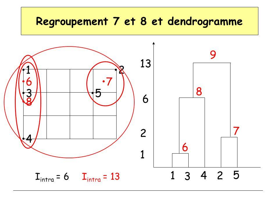 Regroupement 7 et 8 et dendrogramme 12 3 4 5 67 I intra = 6I intra = 13 8 1 3 4 2 5 6 7 8 9 1 2 6 13
