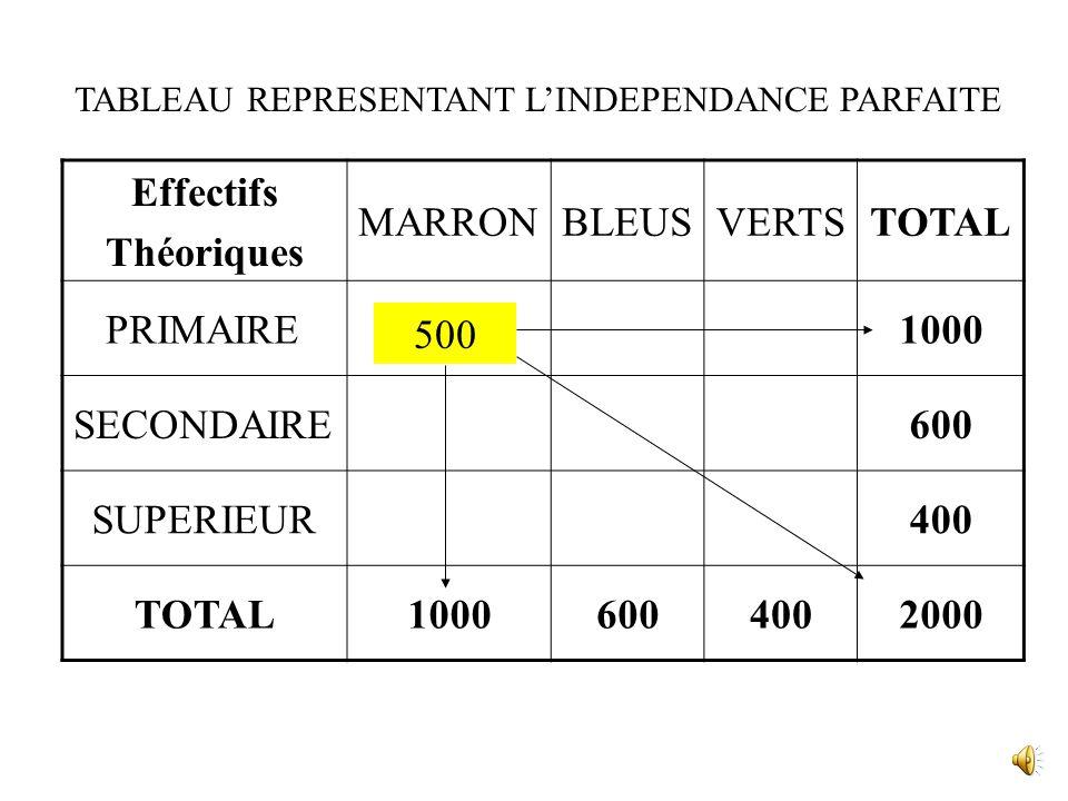 Effectifs Théoriques MARRONBLEUSVERTSTOTAL PRIMAIRE1000 SECONDAIRE600 SUPERIEUR400 TOTAL10006004002000 TABLEAU REPRESENTANT L'INDEPENDANCE PARFAITE 500