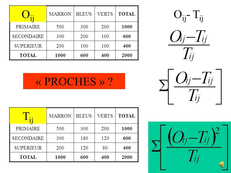 Effectifs Observés MARRONBLEUSVERTSTOTAL PRIMAIRE5003002001000 SECONDAIRE300200100600 SUPERIEUR200100 400 TOTAL10006004002000 Effectifs Théoriques MARRONBLEUSVERTSTOTAL PRIMAIRE5003002001000 SECONDAIRE300180120600 SUPERIEUR20012080400 TOTAL10006004002000 « PROCHES » .
