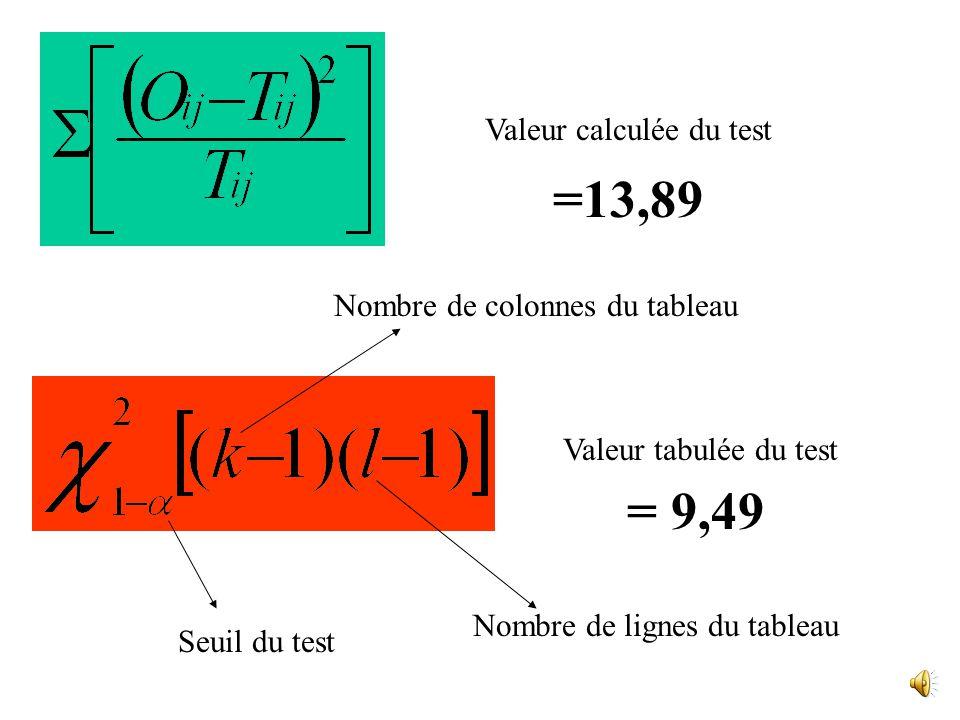 Valeur calculée du test Valeur tabulée du test Seuil du test Nombre de colonnes du tableau Nombre de lignes du tableau =13,89 = 9,49