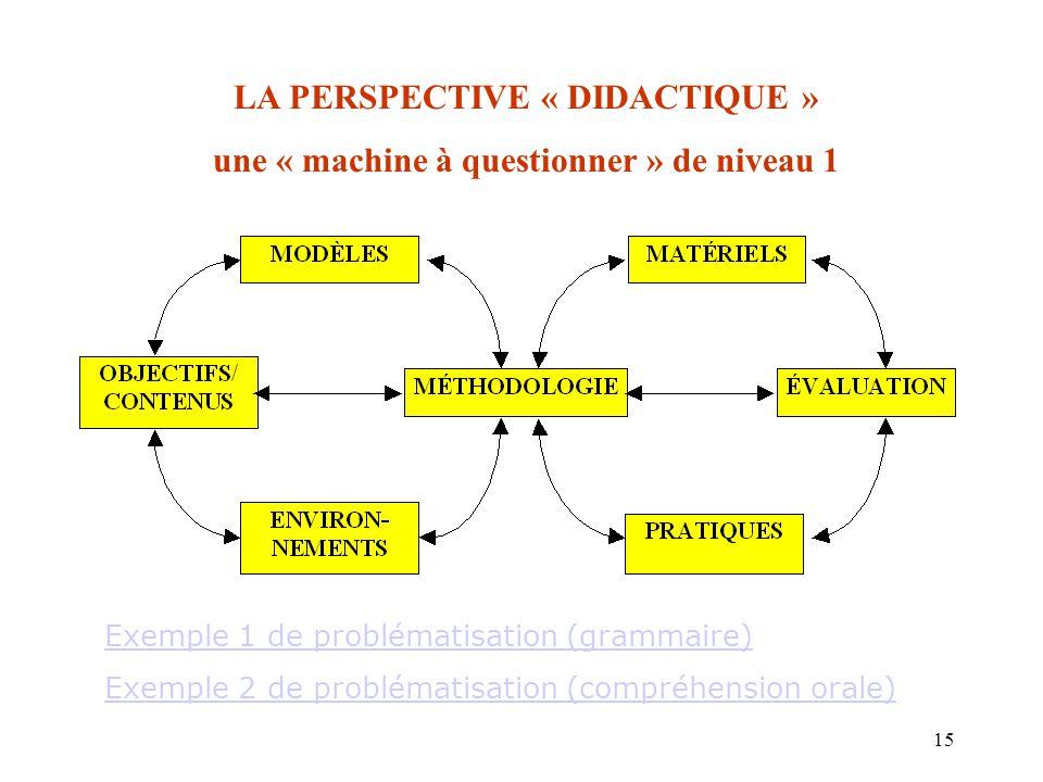 15 LA PERSPECTIVE « DIDACTIQUE » une « machine à questionner » de niveau 1 Exemple 1 de problématisation (grammaire) Exemple 2 de problématisation (co
