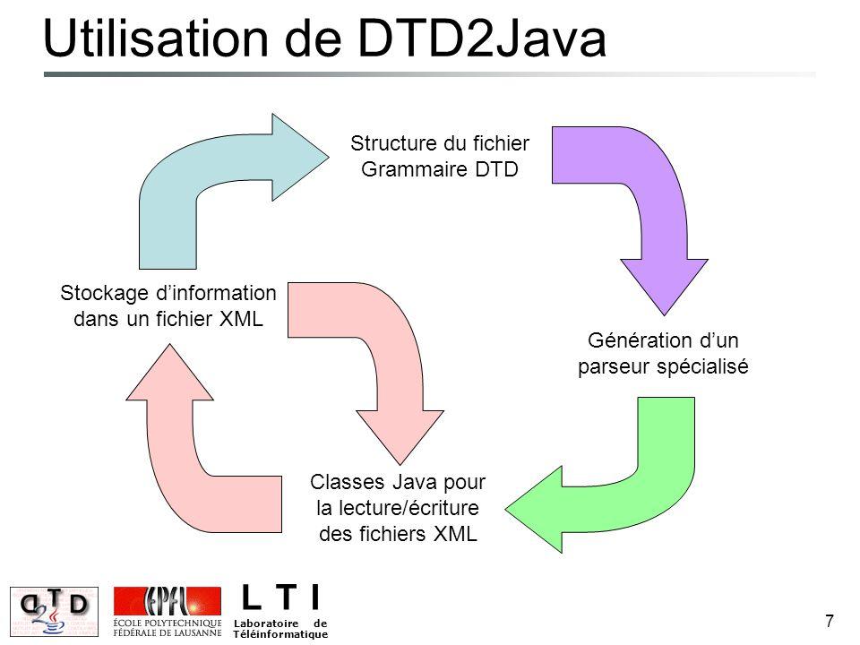 L T I Laboratoire de Téléinformatique 7 Utilisation de DTD2Java Stockage d'information dans un fichier XML Structure du fichier Grammaire DTD Génération d'un parseur spécialisé Classes Java pour la lecture/écriture des fichiers XML