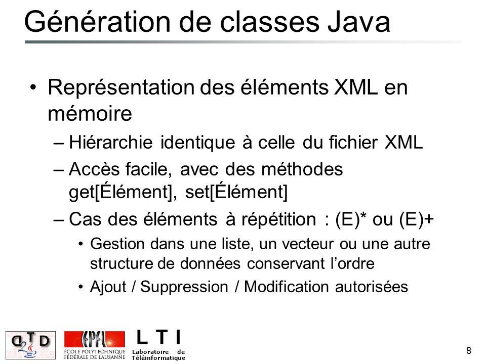 L T I Laboratoire de Téléinformatique 8 Génération de classes Java Représentation des éléments XML en mémoire –Hiérarchie identique à celle du fichier XML –Accès facile, avec des méthodes get[Élément], set[Élément] –Cas des éléments à répétition : (E)* ou (E)+ Gestion dans une liste, un vecteur ou une autre structure de données conservant l'ordre Ajout / Suppression / Modification autorisées