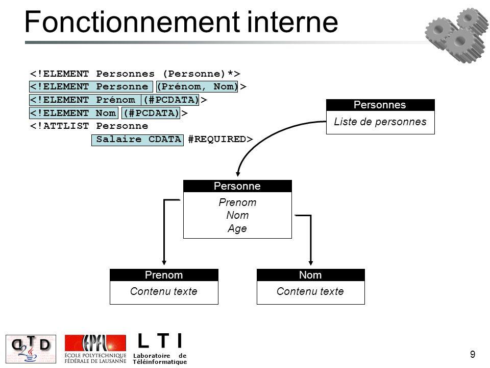 L T I Laboratoire de Téléinformatique 9 Personne NomPrenom Fonctionnement interne Contenu texte Prenom Nom Age Liste de personnes Personnes <!ATTLIST
