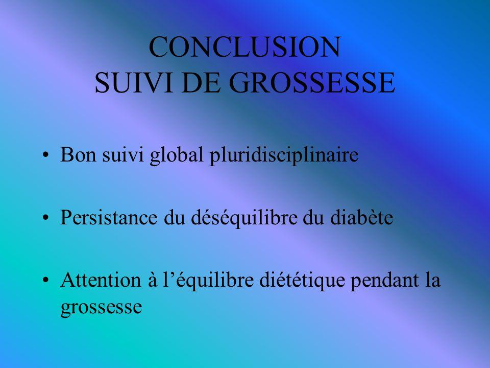 CONCLUSION SUIVI DE GROSSESSE Bon suivi global pluridisciplinaire Persistance du déséquilibre du diabète Attention à l'équilibre diététique pendant la