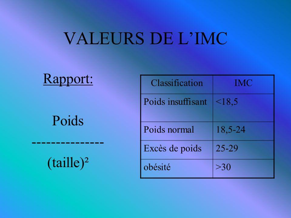VALEURS DE L'IMC Rapport: Poids --------------- (taille)² ClassificationIMC Poids insuffisant<18,5 Poids normal18,5-24 Excès de poids25-29 obésité>30