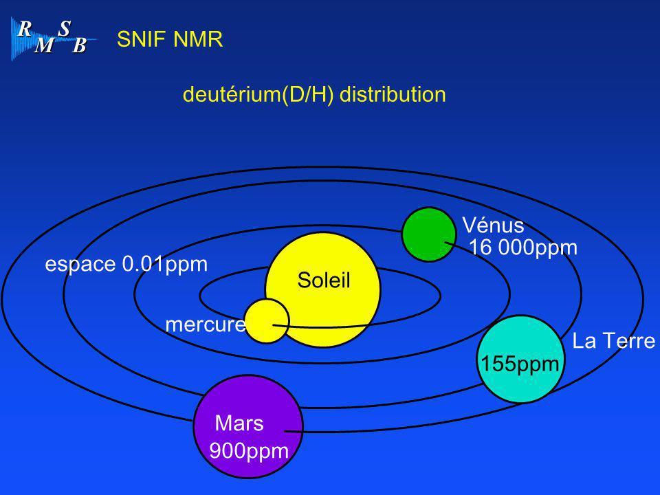 R M S B SNIF NMR deutérium(D/H) distribution Soleil mercure Vénus La Terre Mars 155ppm 16 000ppm 900ppm espace 0.01ppm