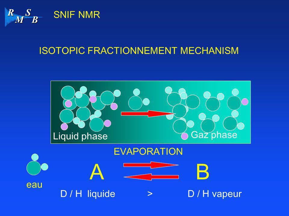 R M S B SNIF NMR ISOTOPIC FRACTIONNEMENT MECHANISM eau AB EVAPORATION Liquid phase Gaz phase D / H liquide > D / H vapeur