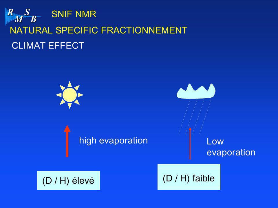 R M S B SNIF NMR CLIMAT EFFECT (D / H) élevé high evaporation Low evaporation (D / H) faible NATURAL SPECIFIC FRACTIONNEMENT